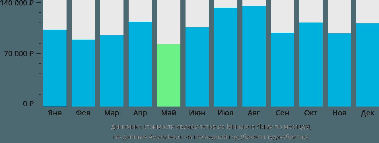 Динамика стоимости авиабилетов из Минска в Лиму по месяцам
