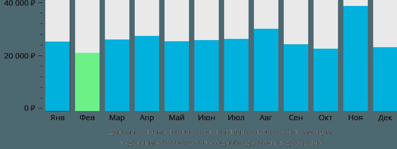 Динамика стоимости авиабилетов из Минска в Лиссабон по месяцам
