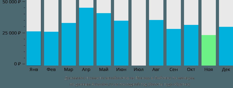 Динамика стоимости авиабилетов из Минска в Любляну по месяцам