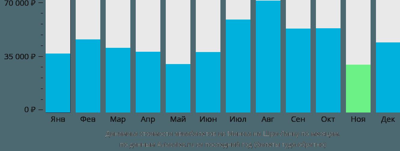 Динамика стоимости авиабилетов из Минска на Шри-Ланку по месяцам
