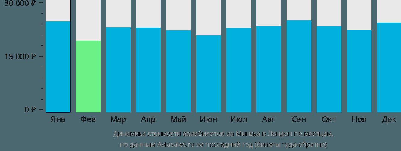 Динамика стоимости авиабилетов из Минска в Лондон по месяцам