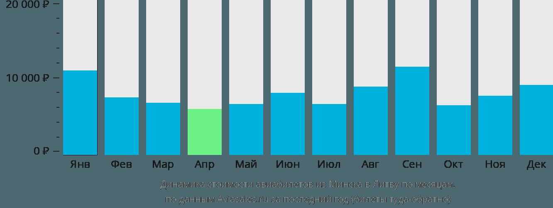 Динамика стоимости авиабилетов из Минска в Литву по месяцам