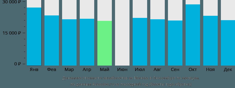 Динамика стоимости авиабилетов из Минска в Люксембург по месяцам