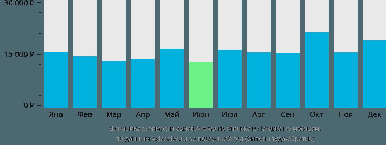 Динамика стоимости авиабилетов из Минска в Латвию по месяцам