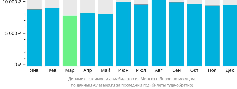 Динамика стоимости авиабилетов из Минска в Львов по месяцам