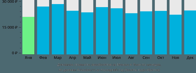 Динамика стоимости авиабилетов из Минска в Лион по месяцам