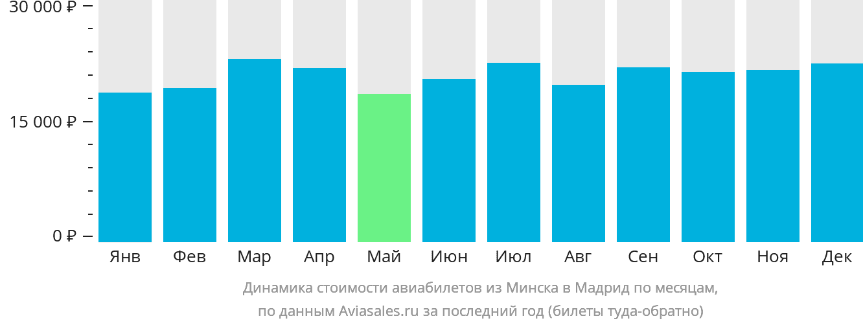 Динамика стоимости авиабилетов из Минска в Мадрид по месяцам