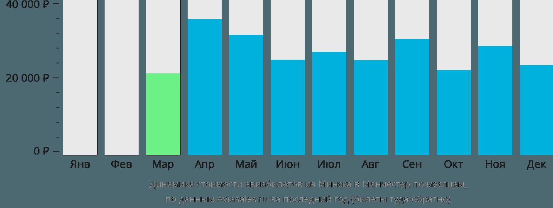 Динамика стоимости авиабилетов из Минска в Манчестер по месяцам