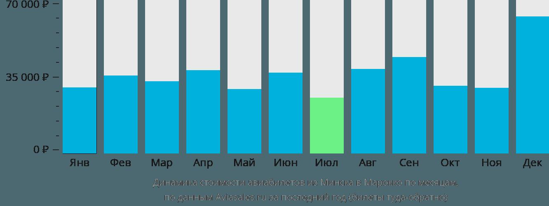 Динамика стоимости авиабилетов из Минска в Марокко по месяцам