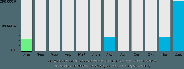 Динамика стоимости авиабилетов из Минска в Монтего-Бей по месяцам