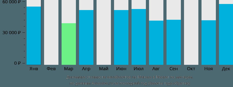 Динамика стоимости авиабилетов из Минска в Маскат по месяцам
