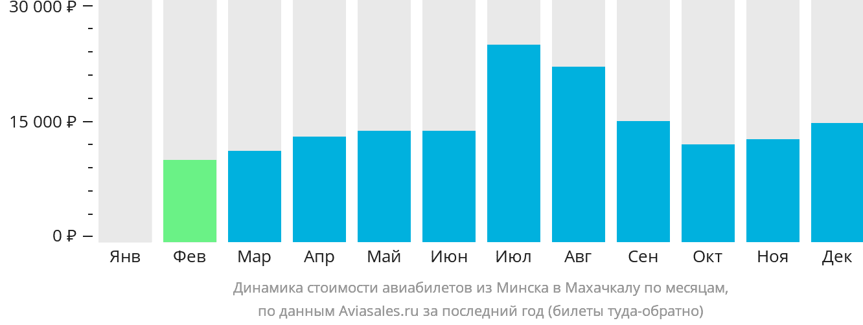 Динамика стоимости авиабилетов из Минска в Махачкалу по месяцам