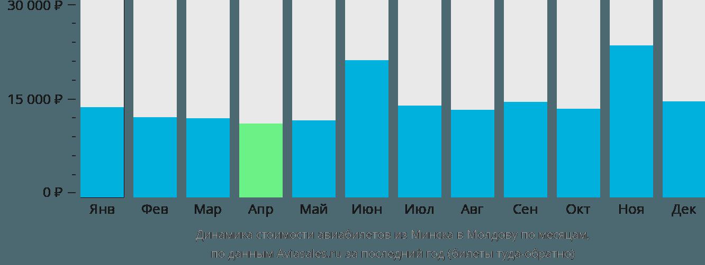Динамика стоимости авиабилетов из Минска в Молдову по месяцам