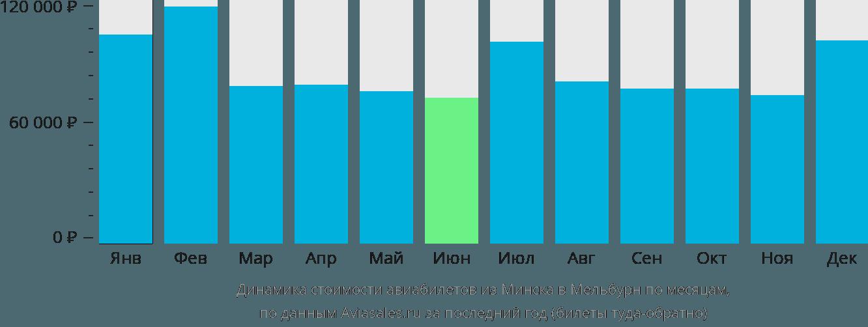 Динамика стоимости авиабилетов из Минска в Мельбурн по месяцам