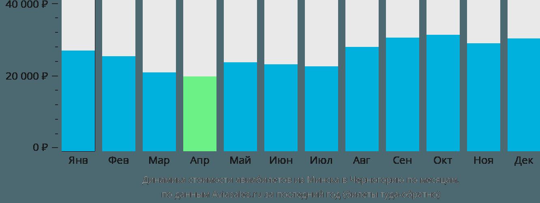 Динамика стоимости авиабилетов из Минска в Черногорию по месяцам