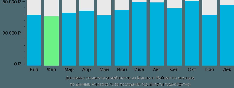 Динамика стоимости авиабилетов из Минска в Майами по месяцам