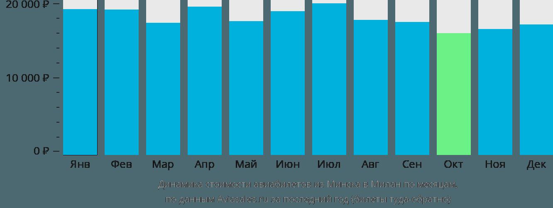 Динамика стоимости авиабилетов из Минска в Милан по месяцам