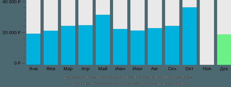 Динамика стоимости авиабилетов из Минска на Мальту по месяцам