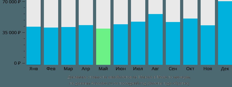 Динамика стоимости авиабилетов из Минска в Мале по месяцам
