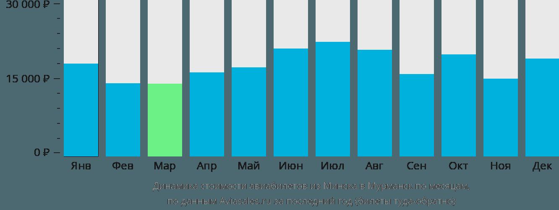 Динамика стоимости авиабилетов из Минска в Мурманск по месяцам