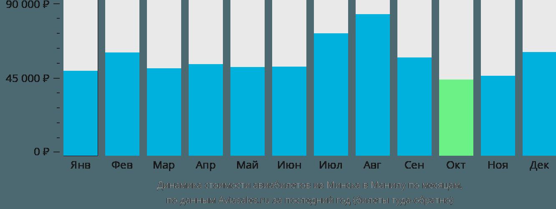 Динамика стоимости авиабилетов из Минска в Манилу по месяцам