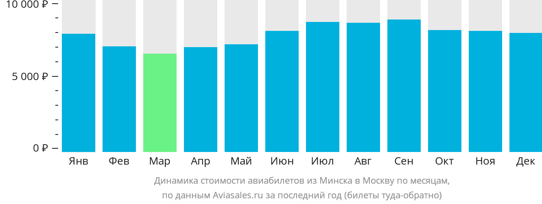 Динамика стоимости авиабилетов из Минска в Москву по месяцам