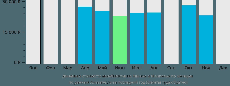 Динамика стоимости авиабилетов из Минска в Монпелье по месяцам