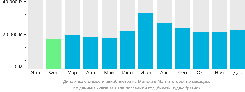 Динамика стоимости авиабилетов из Минска в Магнитогорск по месяцам