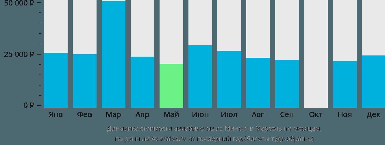 Динамика стоимости авиабилетов из Минска в Марсель по месяцам