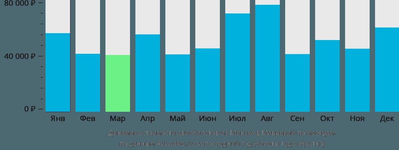 Динамика стоимости авиабилетов из Минска в Маврикий по месяцам