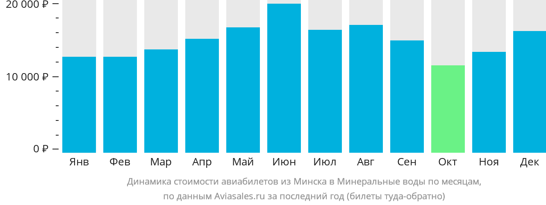 Динамика стоимости авиабилетов из Минска в Минеральные воды по месяцам