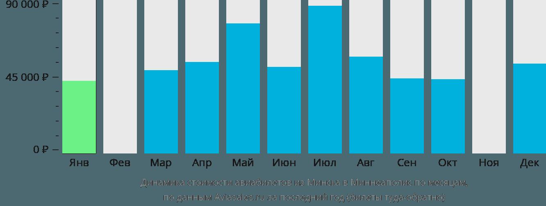 Динамика стоимости авиабилетов из Минска в Миннеаполис по месяцам