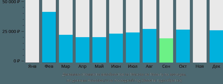 Динамика стоимости авиабилетов из Минска в Мальту по месяцам