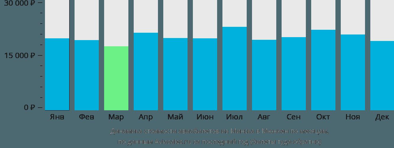 Динамика стоимости авиабилетов из Минска в Мюнхен по месяцам