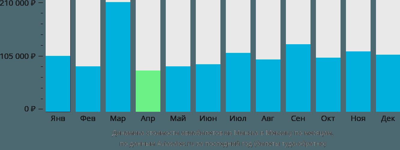Динамика стоимости авиабилетов из Минска в Мексику по месяцам