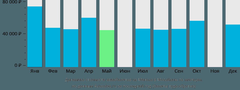 Динамика стоимости авиабилетов из Минска в Малайзию по месяцам