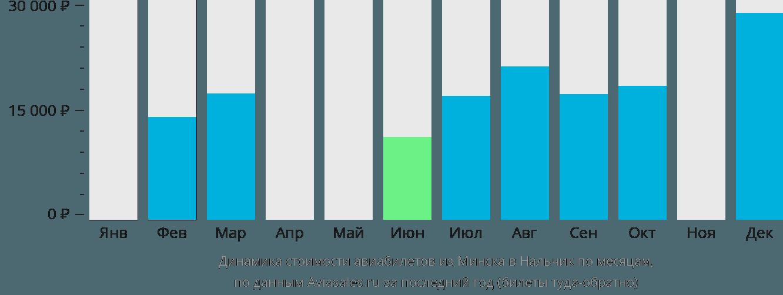 Динамика стоимости авиабилетов из Минска в Нальчик по месяцам