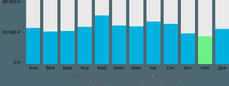 Динамика стоимости авиабилетов из Минска в Неаполь по месяцам