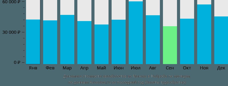 Динамика стоимости авиабилетов из Минска в Найроби по месяцам