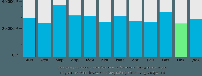 Динамика стоимости авиабилетов из Минска в Ниццу по месяцам