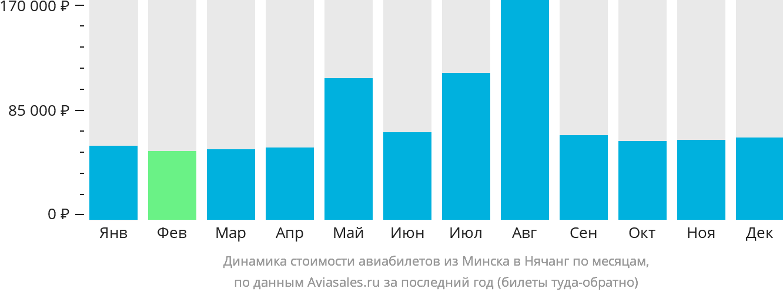 Динамика стоимости авиабилетов из Минска в Нячанг по месяцам