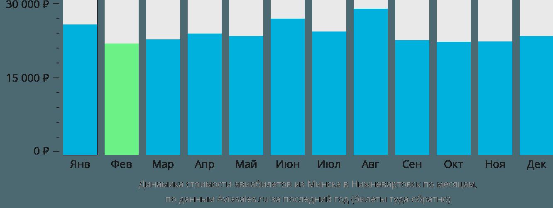 Динамика стоимости авиабилетов из Минска в Нижневартовск по месяцам