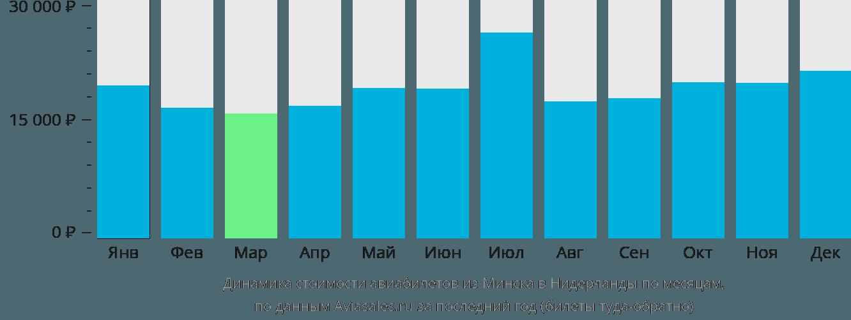 Динамика стоимости авиабилетов из Минска в Нидерланды по месяцам