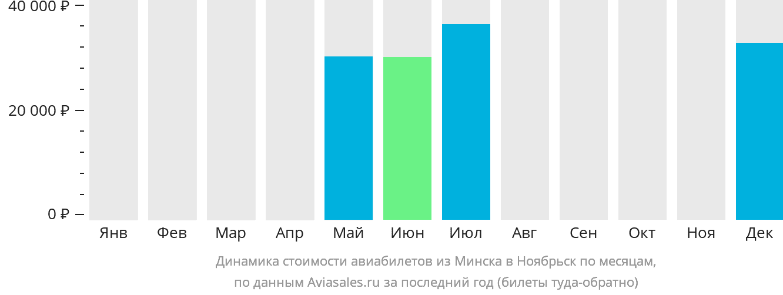 Динамика стоимости авиабилетов из Минска в Ноябрьск по месяцам