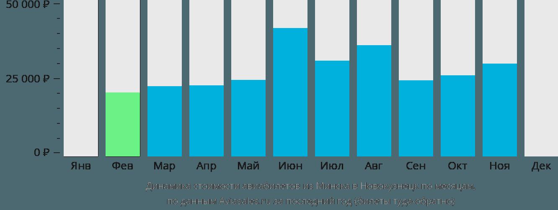 Динамика стоимости авиабилетов из Минска в Новокузнецк по месяцам