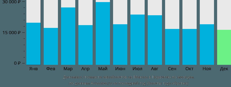 Динамика стоимости авиабилетов из Минска в Норвегию по месяцам