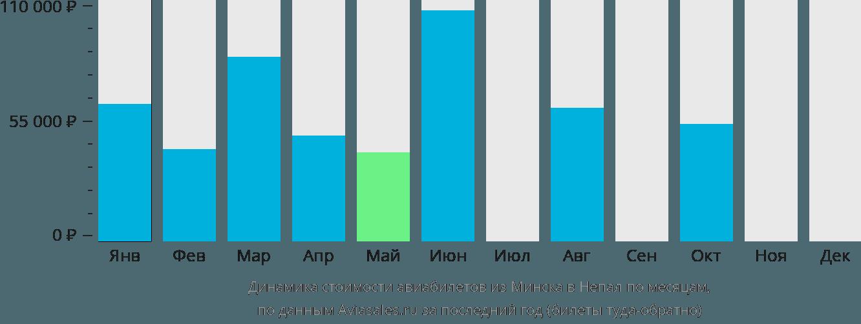 Динамика стоимости авиабилетов из Минска в Непал по месяцам