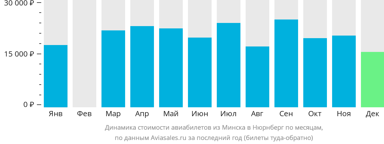 Динамика стоимости авиабилетов из Минска в Нюрнберг по месяцам