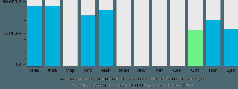 Динамика стоимости авиабилетов из Минска в Новый Уренгой по месяцам