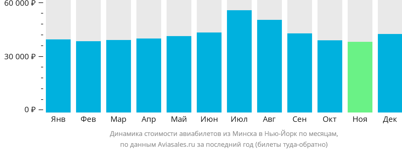 Динамика стоимости авиабилетов из Минска в Нью-Йорк по месяцам